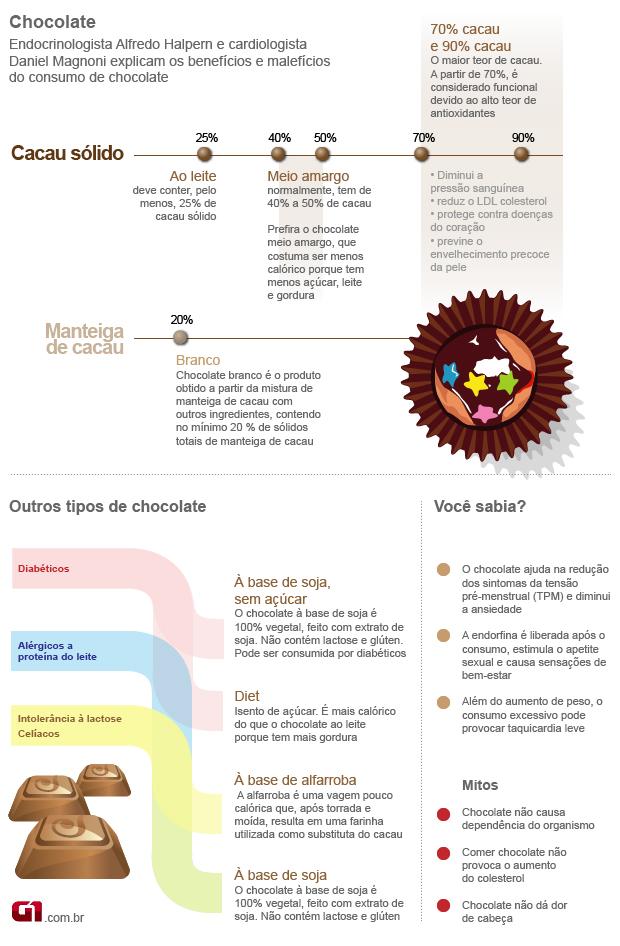 info-chocolate