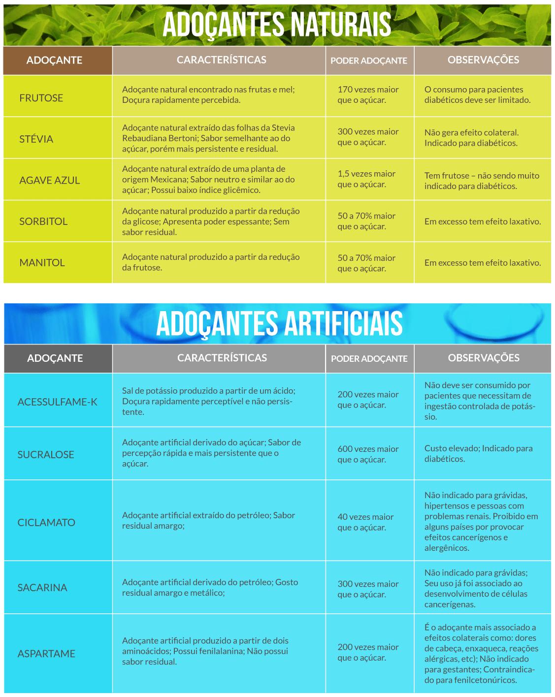 Tipos e Características dos Adoçantes