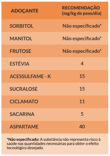Tabela com as Recomendações das doses diárias de Adoçantes
