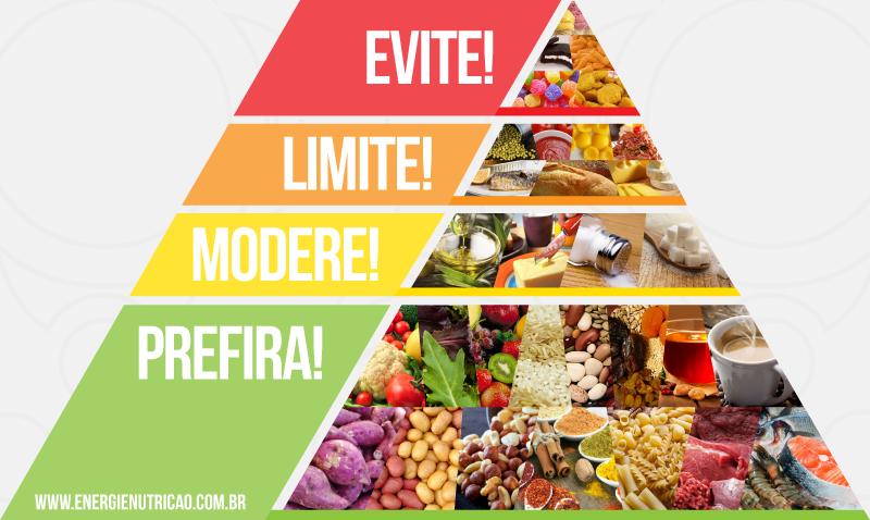 O que comer para emagrecer com saúde? - Pirâmide do Processamento de Alimentos - Quais alimentos preferir, moderar, limitar e evitar.