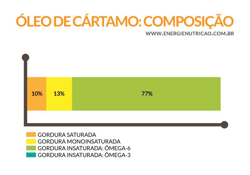 Óleo de Cártamo: Composição Nutricional