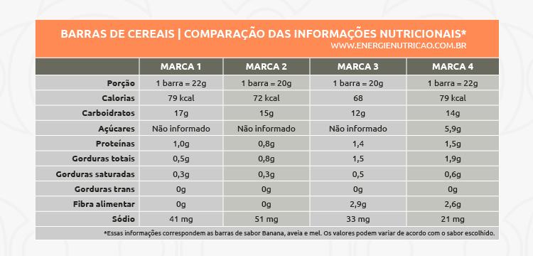 Tabela comparativa de informações nutricionais de 4 marcas de Barras de Cereais diferentes