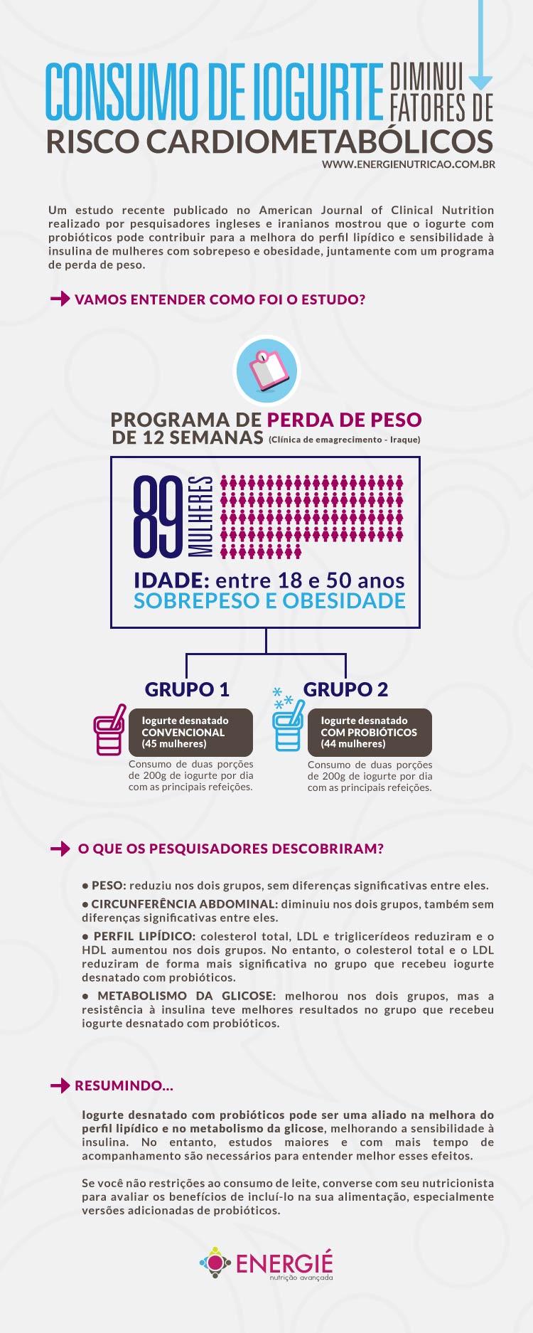 Infográfico sobre o Estudo: Iogurte com probióticos diminui fatores de risco cardiometabólicos