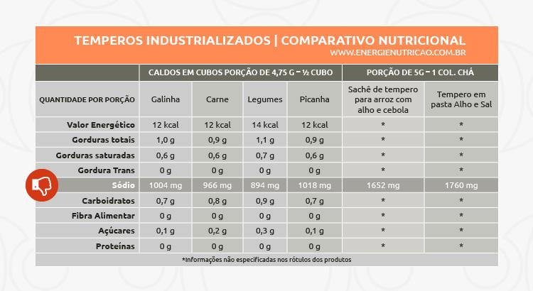 temperos industrializados: tabela comparativa nutricional com ênfase no sódio