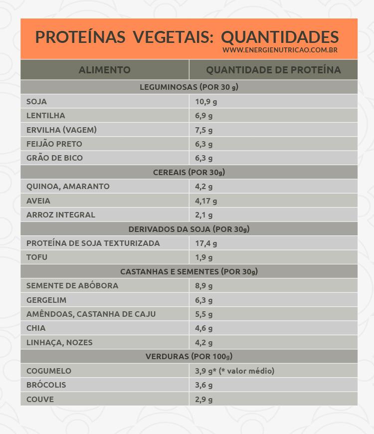 energie-fontes-proteinas-vegetais_tabela