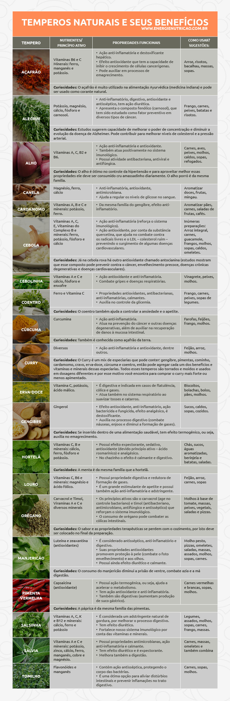 temperos naturais - tabela