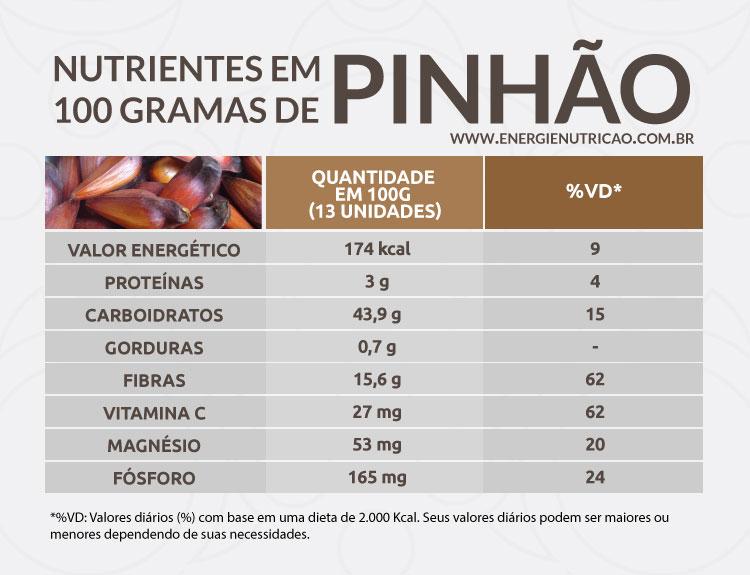 pinhão tabela nutricional