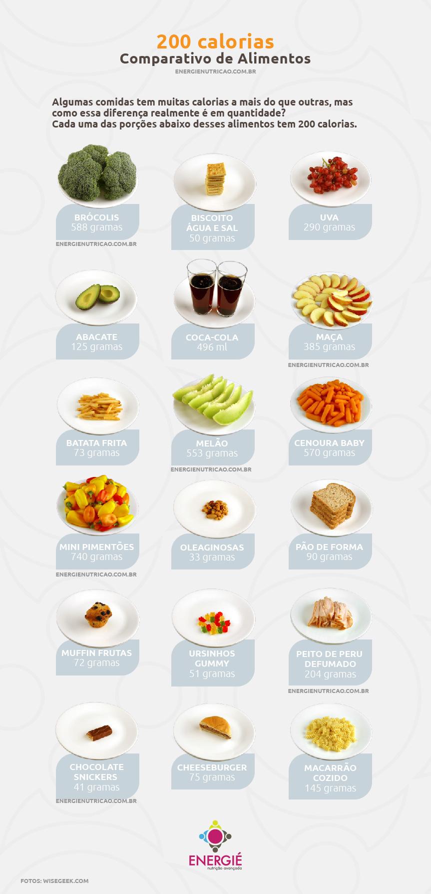 dieta desacelera o metabolismo | Comparativo de calorias nos alimentos - 200 calorias - alimentos por gramas