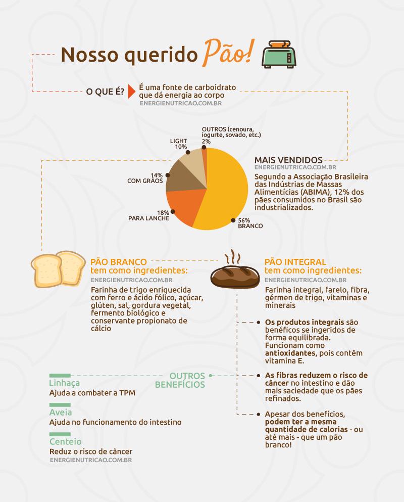 pao integral de verdade - informações sobre pão - infográfico