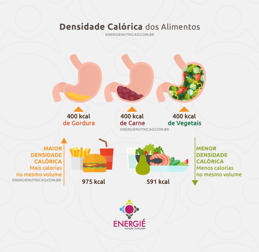 dormir pouco engorda - densidade calórica dos alimentos